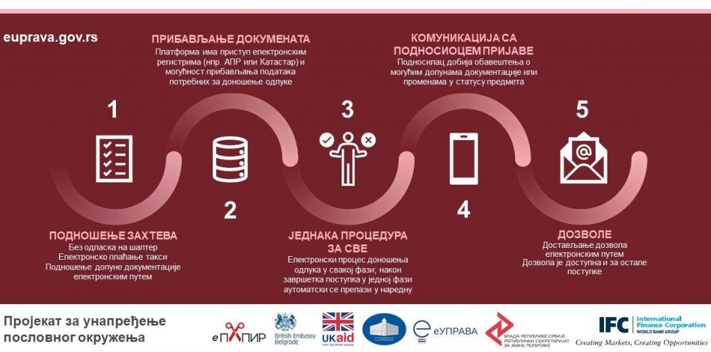 Digitalizacijom administracije do konkurentnije privrede